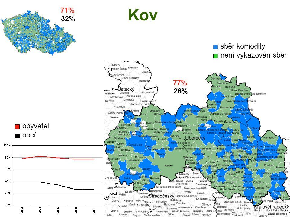 Kov sběr komodity není vykazován sběr obyvatel obcí 71% 32% 77% 26%