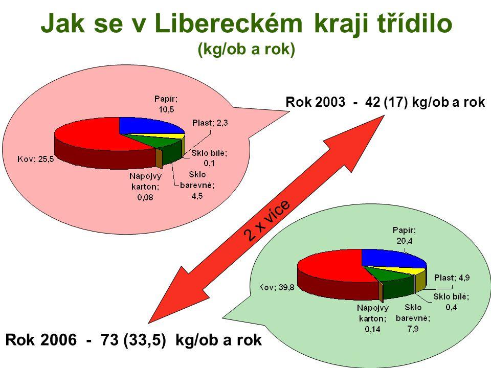 Jak se v Libereckém kraji třídilo (kg/ob a rok) Rok 2003 - 42 (17) kg/ob a rok Rok 2006 - 73 (33,5) kg/ob a rok 2 x více