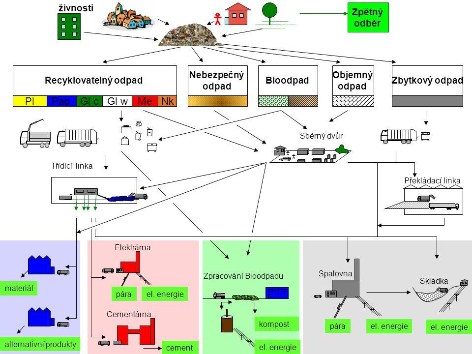 Recyklovatelný odpad PlPapGl cGl wMeNk BioodpadZbytkový odpad Nebezpečný odpad Objemný odpad el. energie Skládka Sběrný dvůr Třídící linka Zpracování