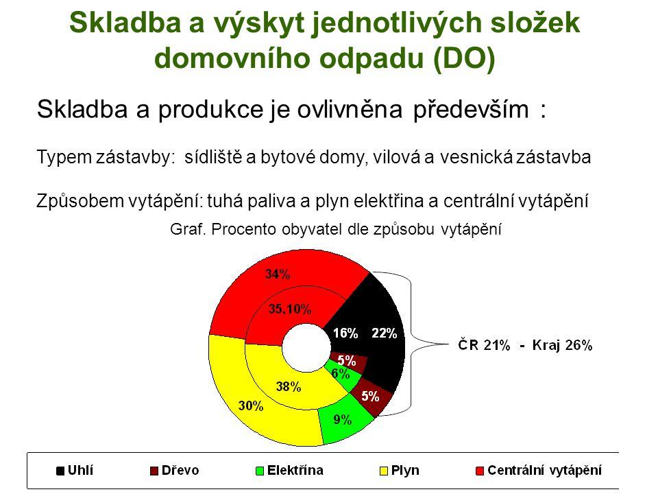 Vývoj dostupnosti sběrné sítě 2004 2006 262 ob. na hnízdo 196 ob. na hnízdo
