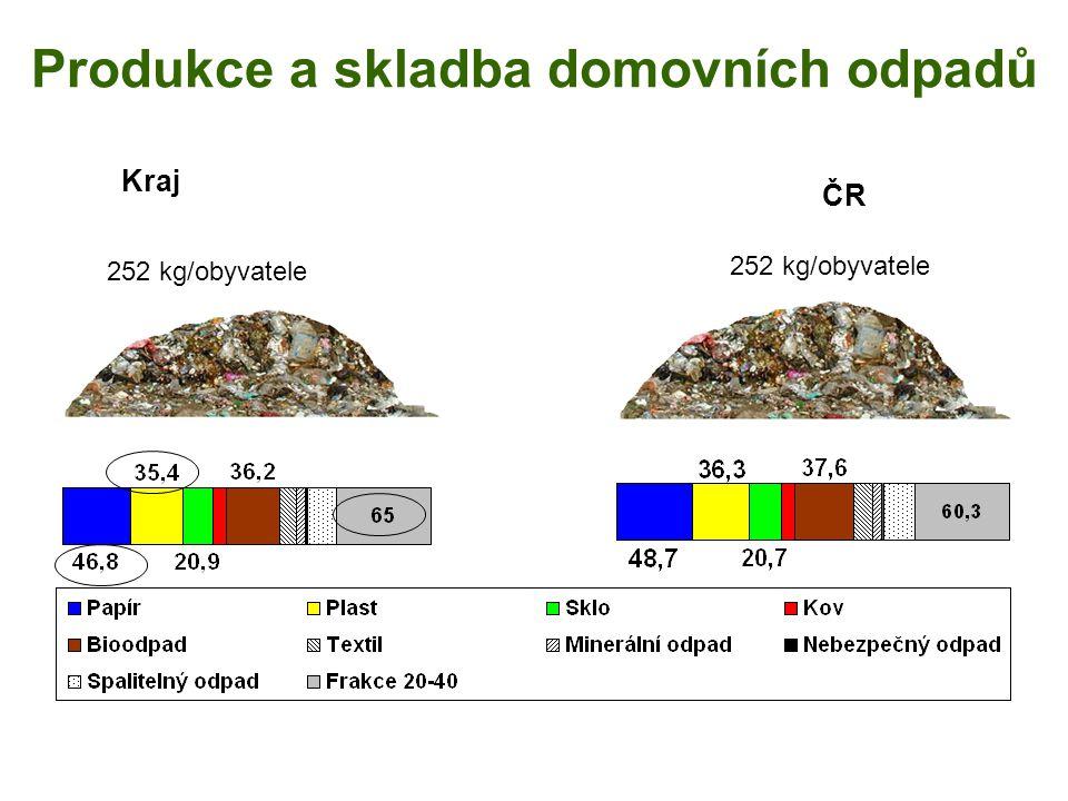 Produkce a skladba domovních odpadů 252 kg/obyvatele Kraj ČR