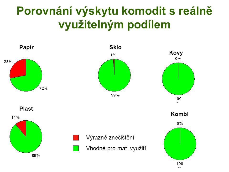 NK sběr komodity není vykazován sběr obyvatel obcí 58% 34% 73% 45%