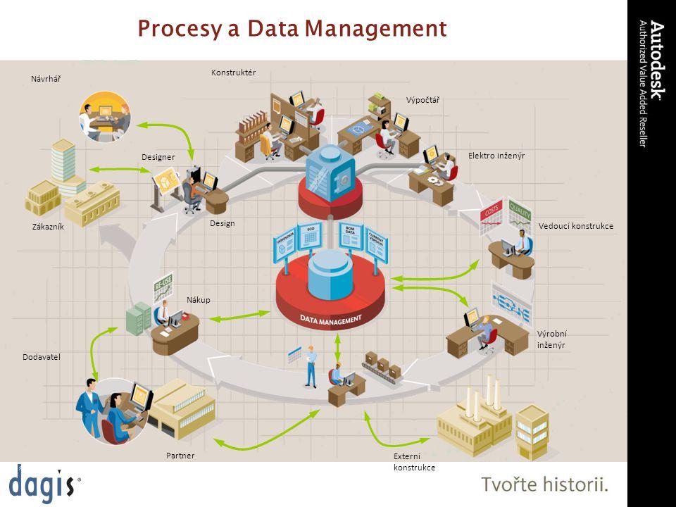 Procesy a Data Management Design Elektro inženýr Výpočtář Vedoucí konstrukce Nákup Návrhář Partner Externí konstrukce Zákazník Dodavatel Konstruktér Designer Výrobní inženýr