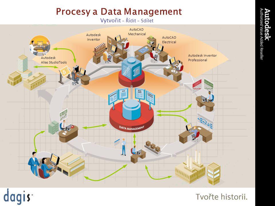 Procesy a Data Management Vytvořit – Řídit – Sdílet Autodesk Data Management Řešení Autodesk Inventor AutoCAD Electrical Autodesk Inventor Professional Autodesk Alias StudioTools AutoCAD Mechanical