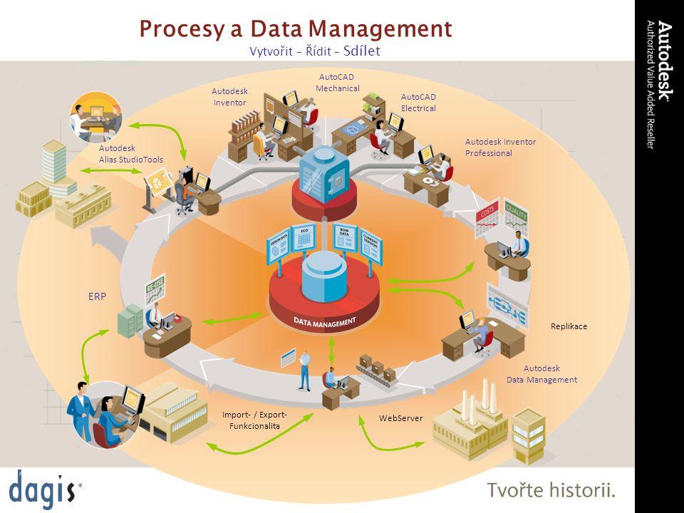 Bezpečná záloha dat –Systém klient - server –Uživatelé pracují na lokálních datech –Veškerá data jsou synchronizována serverem - záloha ADM Server (úložiště dat):  ADMS (Vault server)  MS SQL - MSDE  složka s DWF soub.