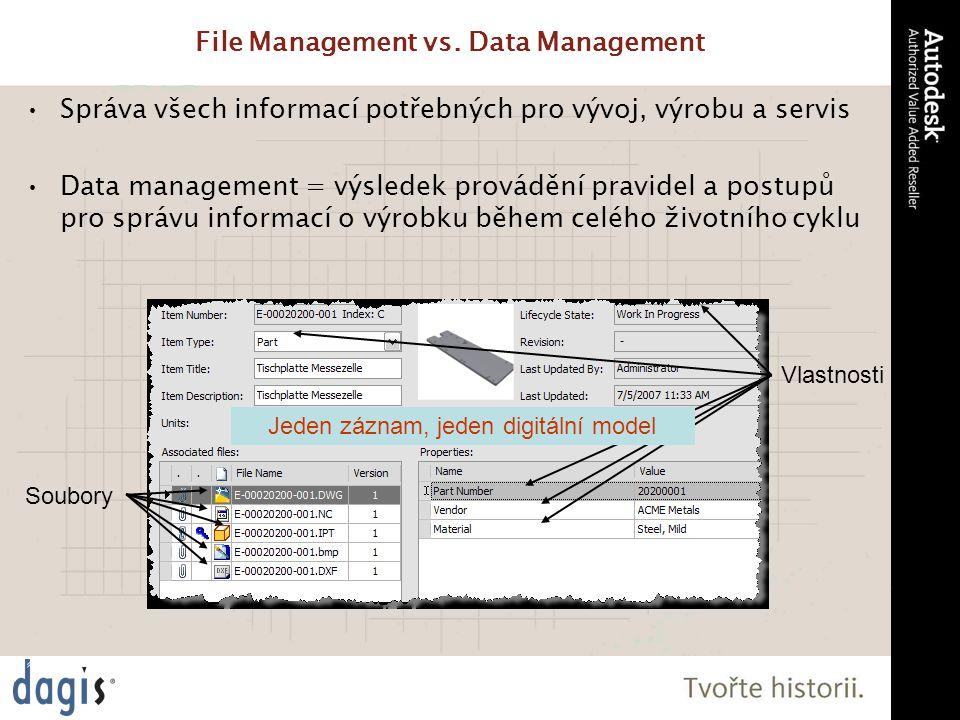 Autodesk Data Management Data Management File Management Sdílení dokumentace