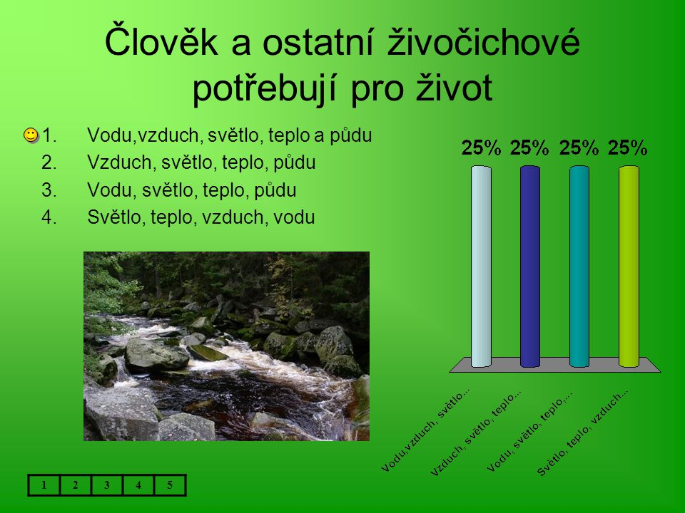 Člověk a ostatní živočichové potřebují pro život 12345 1.Vodu,vzduch, světlo, teplo a půdu 2.Vzduch, světlo, teplo, půdu 3.Vodu, světlo, teplo, půdu 4.Světlo, teplo, vzduch, vodu
