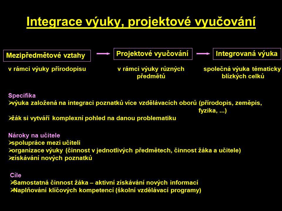Integrace výuky, projektové vyučování Mezipředmětové vztahy v rámci výuky přírodopisuv rámci výuky různých předmětů společná výuka tématicky blízkých