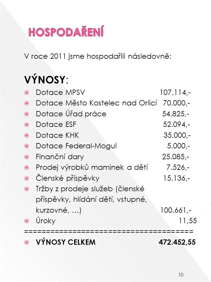 V roce 2011 jsme hospodařili následovně: VÝNOSY :  Dotace MPSV 107.114,-  Dotace Město Kostelec nad Orlicí 70.000,-  Dotace Úřad práce 54.825,-  Dotace ESF 52.094,-  Dotace KHK 35.000,-  Dotace Federal-Mogul 5.000,-  Finanční dary 25.085,-  Prodej výrobků maminek a dětí 7.526,-  Členské příspěvky 15.136,-  Tržby z prodeje služeb (členské příspěvky, hlídání dětí, vstupné, kurzovné, …) 100.661,-  Úroky 11,55 ======================================  VÝNOSY CELKEM 472.452,55 10