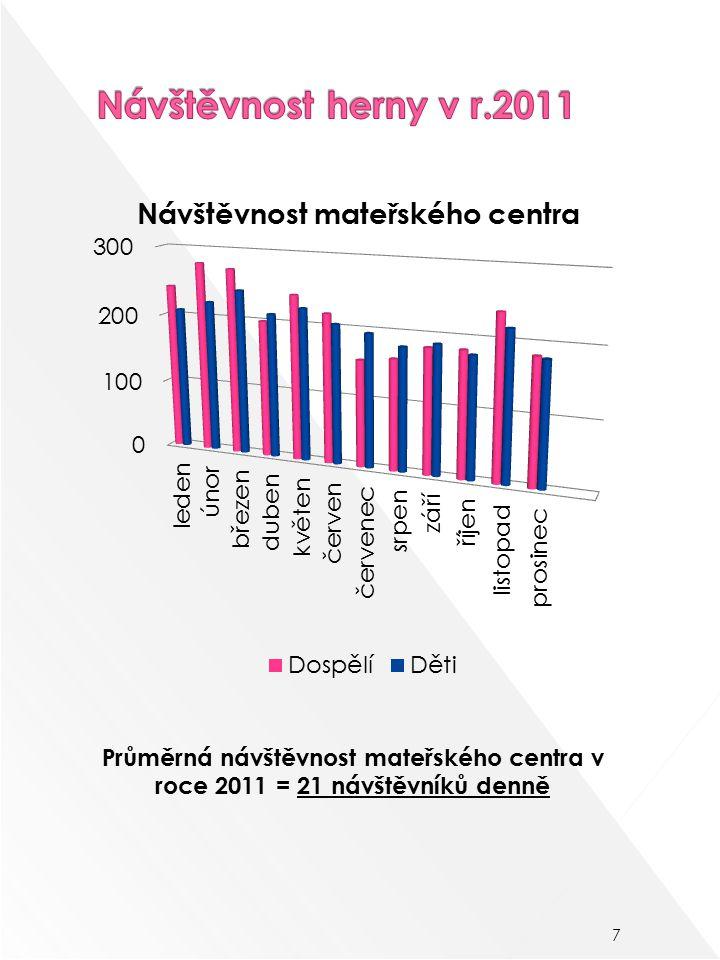 7 Průměrná návštěvnost mateřského centra v roce 2011 = 21 návštěvníků denně