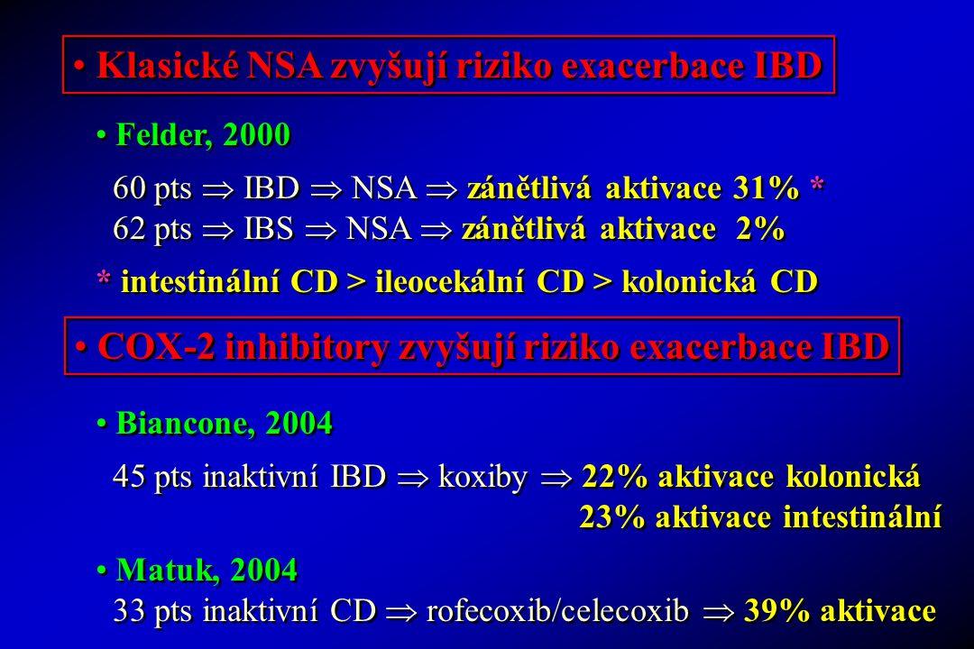 Klasické NSA zvyšují riziko exacerbace IBD COX-2 inhibitory zvyšují riziko exacerbace IBD Felder, 2000 60 pts  IBD  NSA  zánětlivá aktivace 31% * 6