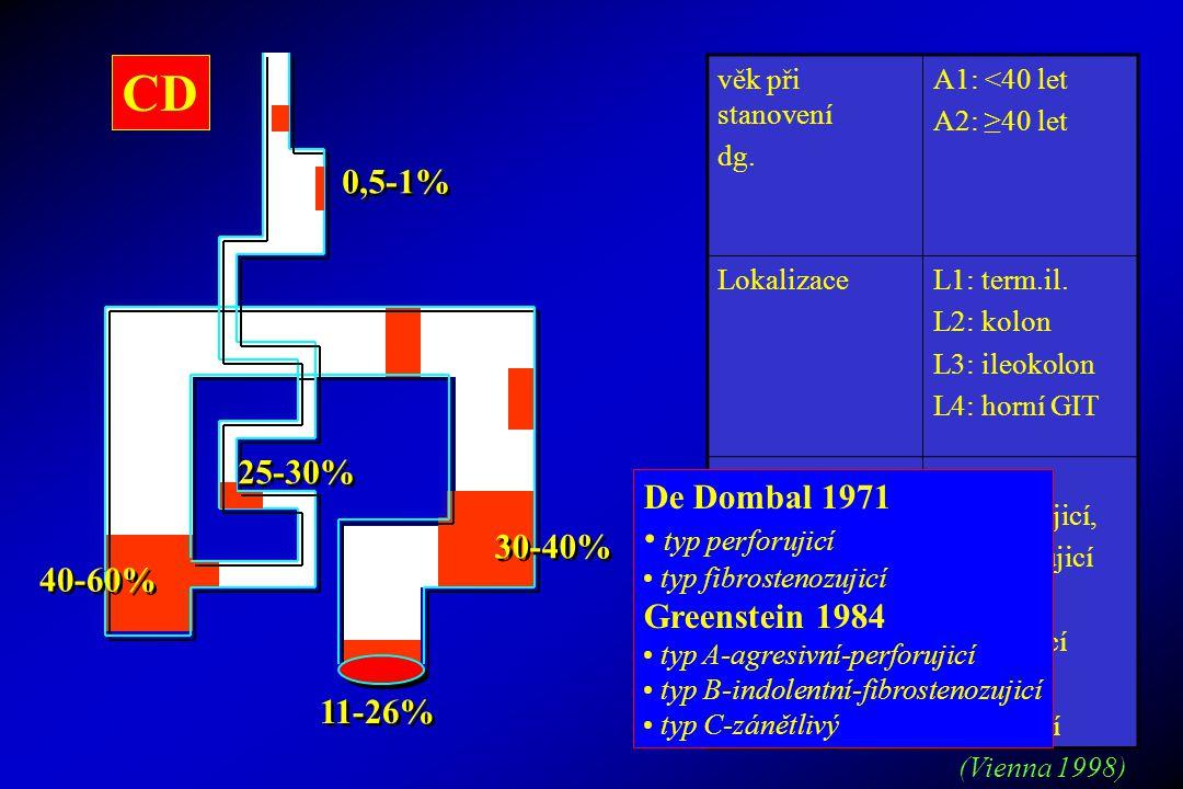 40-60% 11-26% 25-30% 30-40% 0,5-1% CD věk při stanovení dg. A1: <40 let A2: ≥40 let LokalizaceL1: term.il. L2: kolon L3: ileokolon L4: horní GIT chara