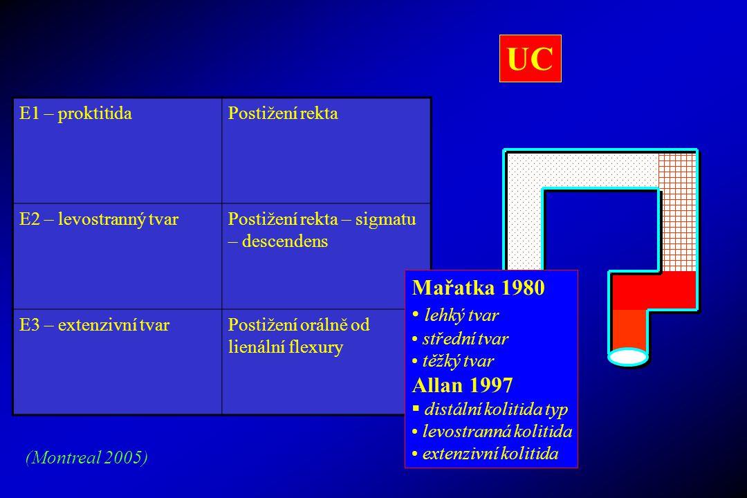 UC E1 – proktitidaPostižení rekta E2 – levostranný tvarPostižení rekta – sigmatu – descendens E3 – extenzivní tvarPostižení orálně od lienální flexury