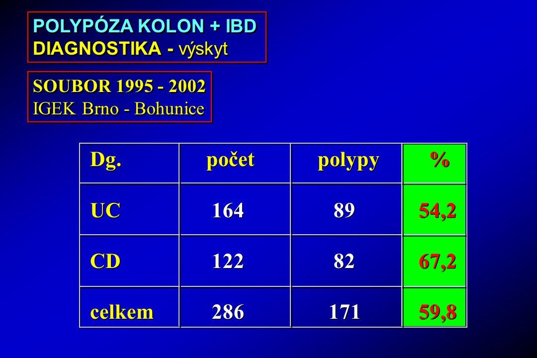 Dg. počet polypy % UC 164 8954,2 CD 122 8267,2 celkem 286 17159,8 Dg. počet polypy % UC 164 8954,2 CD 122 8267,2 celkem 286 17159,8 POLYPÓZA KOLON + I