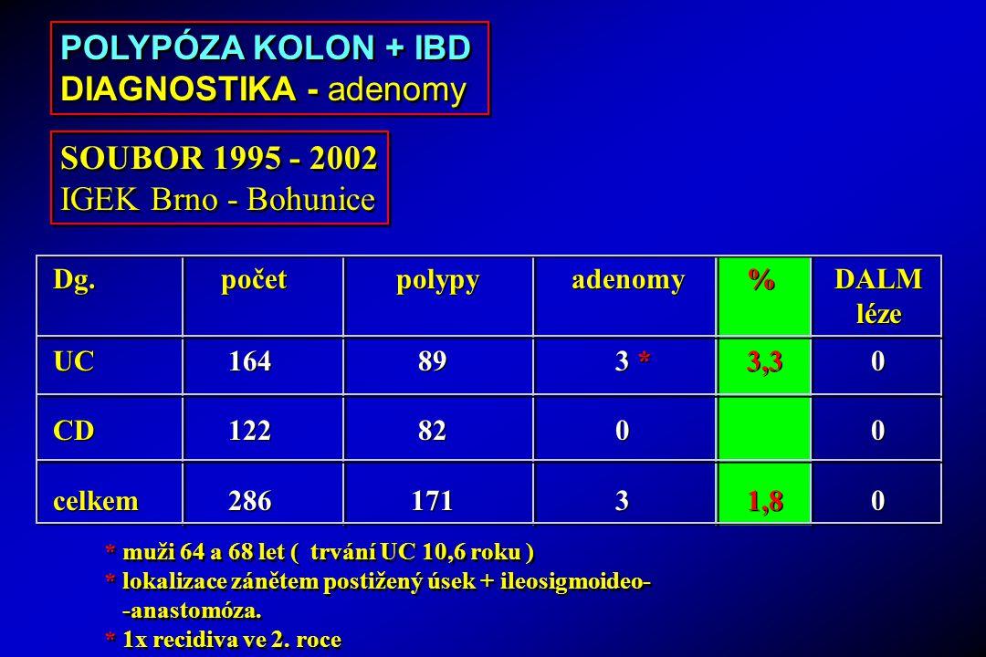 Dg.početpolypyadenomy%DALM léze UC 164 89 3 *3,3 0 CD 122 82 0 0 celkem 286 171 31,8 0 Dg.početpolypyadenomy%DALM léze UC 164 89 3 *3,3 0 CD 122 82 0