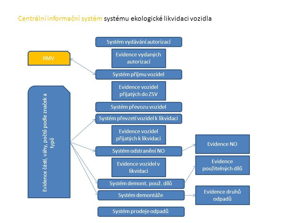 Centrální informační systém systému ekologické likvidaci vozidla Evidence vydaných autorizací Systém vydávání autorizací Systém příjmu vozidel Evidenc