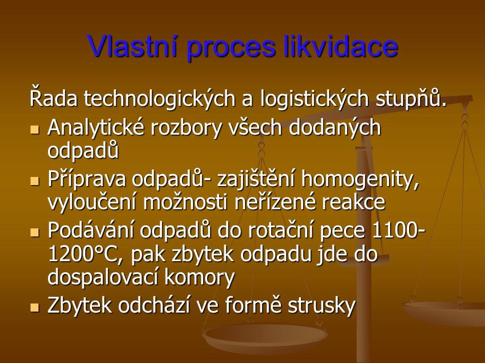 Vlastní proces likvidace Řada technologických a logistických stupňů. Analytické rozbory všech dodaných odpadů Analytické rozbory všech dodaných odpadů