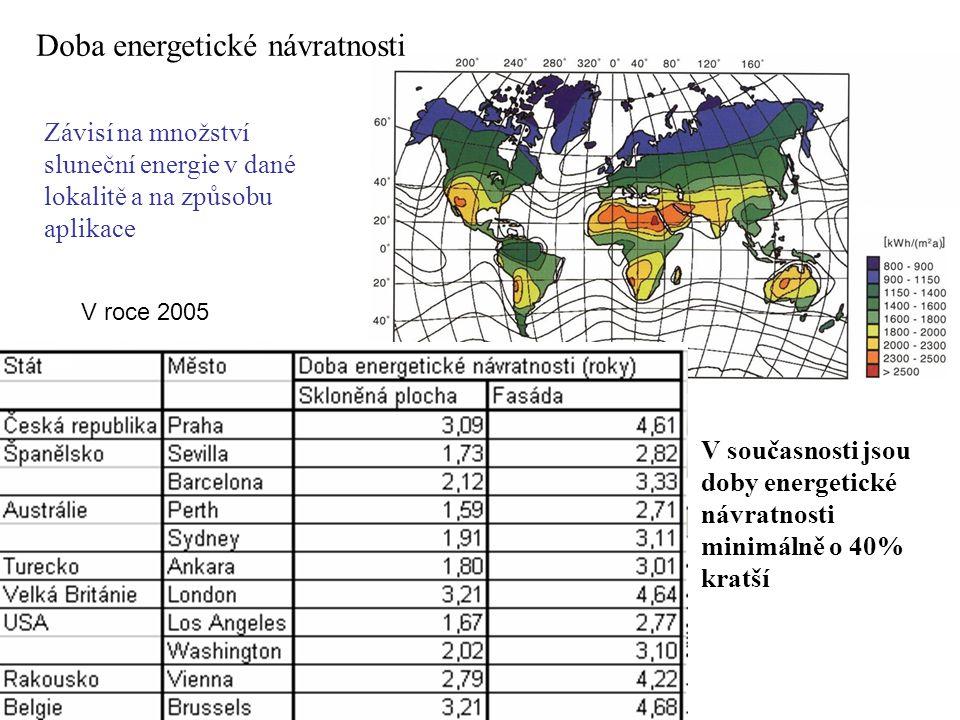 Doba energetické návratnosti Závisí na množství sluneční energie v dané lokalitě a na způsobu aplikace V roce 2005 V současnosti jsou doby energetické