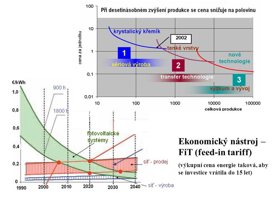 Ekonomický nástroj – FiT (feed-in tariff) (výkupní cena energie taková, aby se investice vrátila do 15 let)