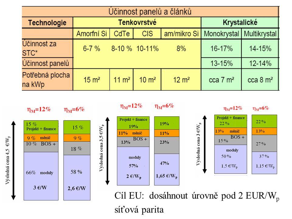 Cíl EU: dosáhnout úrovně pod 2 EUR/W p síťová parita