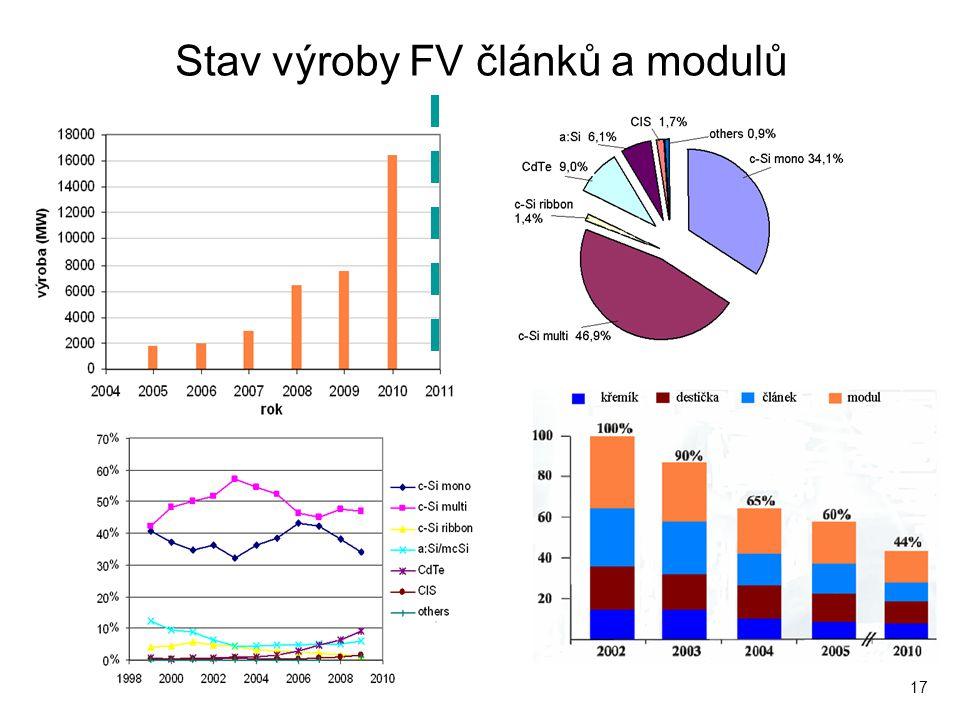 17 Stav výroby FV článků a modulů