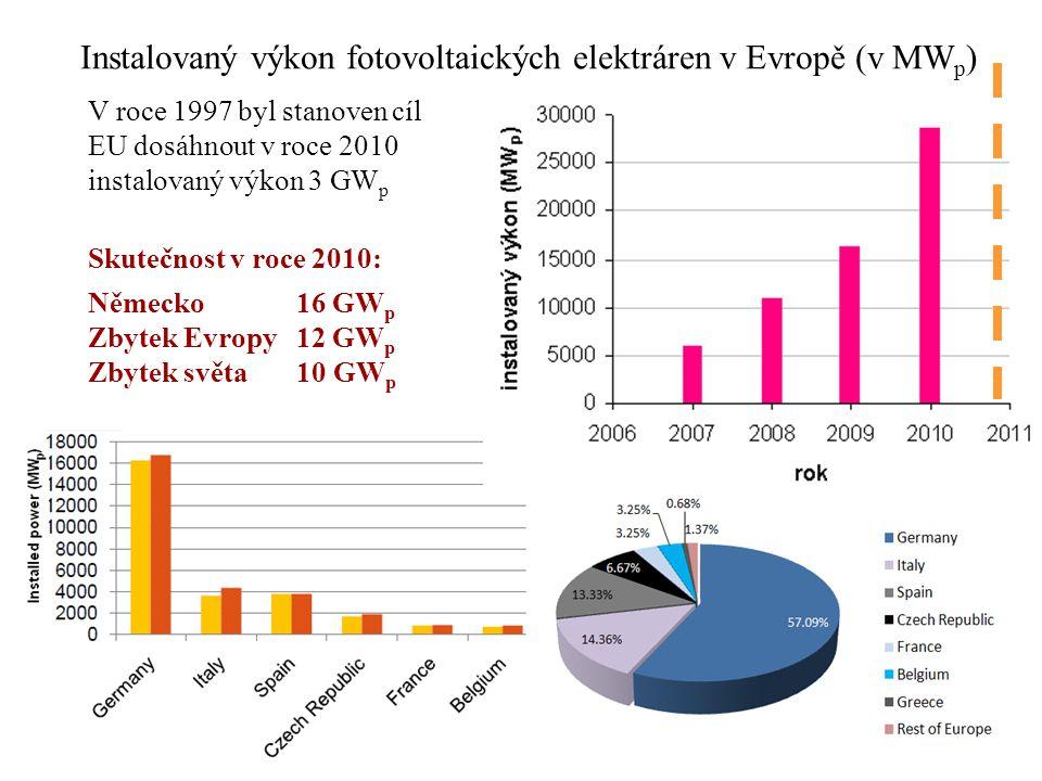 Instalovaný výkon fotovoltaických elektráren v Evropě (v MW p ) V roce 1997 byl stanoven cíl EU dosáhnout v roce 2010 instalovaný výkon 3 GW p Skutečn