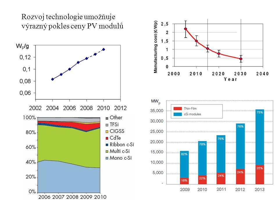 Rozvoj technologie umožňuje výrazný pokles ceny PV modulů