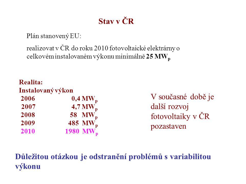 Stav v ČR Plán stanovený EU: realizovat v ČR do roku 2010 fotovoltaické elektrárny o celkovém instalovaném výkonu minimálně 25 MW p Realita: Instalova