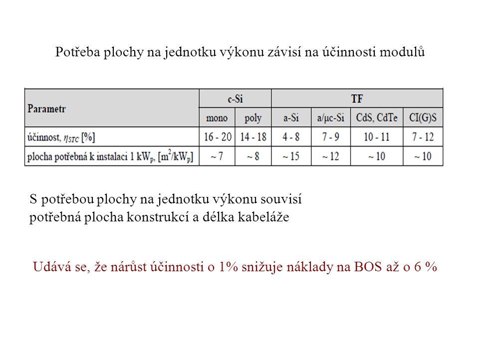 Potřeba plochy na jednotku výkonu závisí na účinnosti modulů S potřebou plochy na jednotku výkonu souvisí potřebná plocha konstrukcí a délka kabeláže Udává se, že nárůst účinnosti o 1% snižuje náklady na BOS až o 6 %