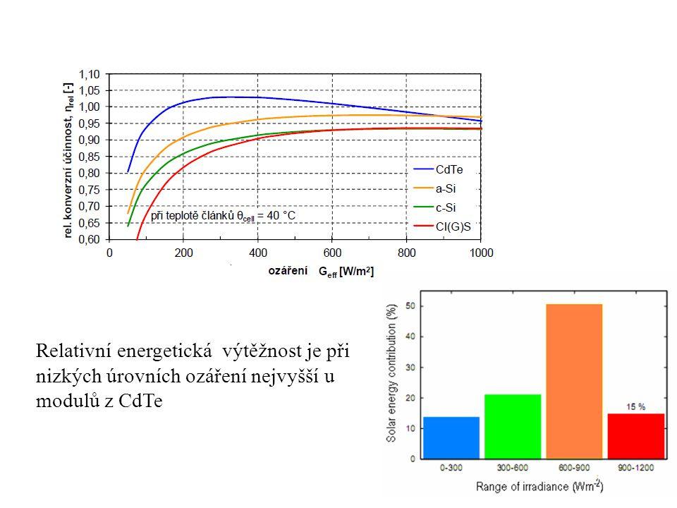 Relativní energetická výtěžnost je při nizkých úrovních ozáření nejvyšší u modulů z CdTe