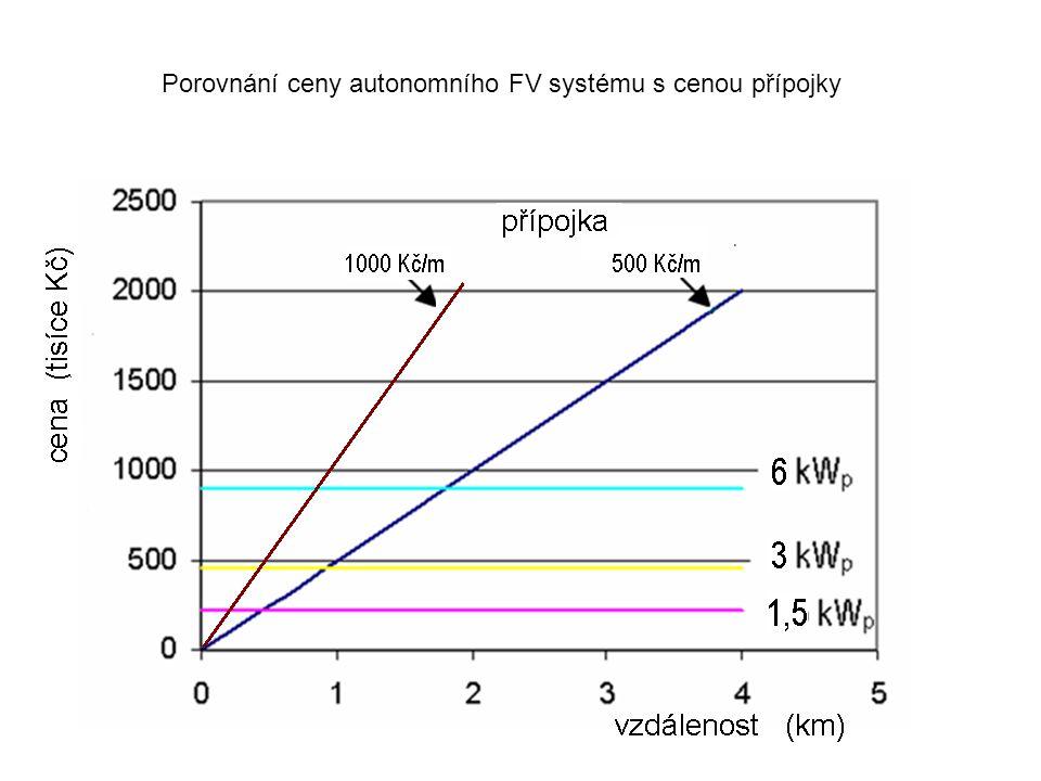 Porovnání ceny autonomního FV systému s cenou přípojky