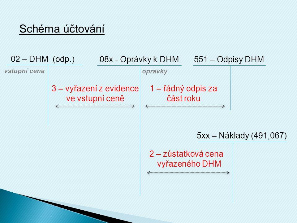 Schéma účtování 02 – DHM (odp.) 08x - Oprávky k DHM551 – Odpisy DHM vstupní cena 3 – vyřazení z evidence ve vstupní ceně oprávky 2 – zůstatková cena v