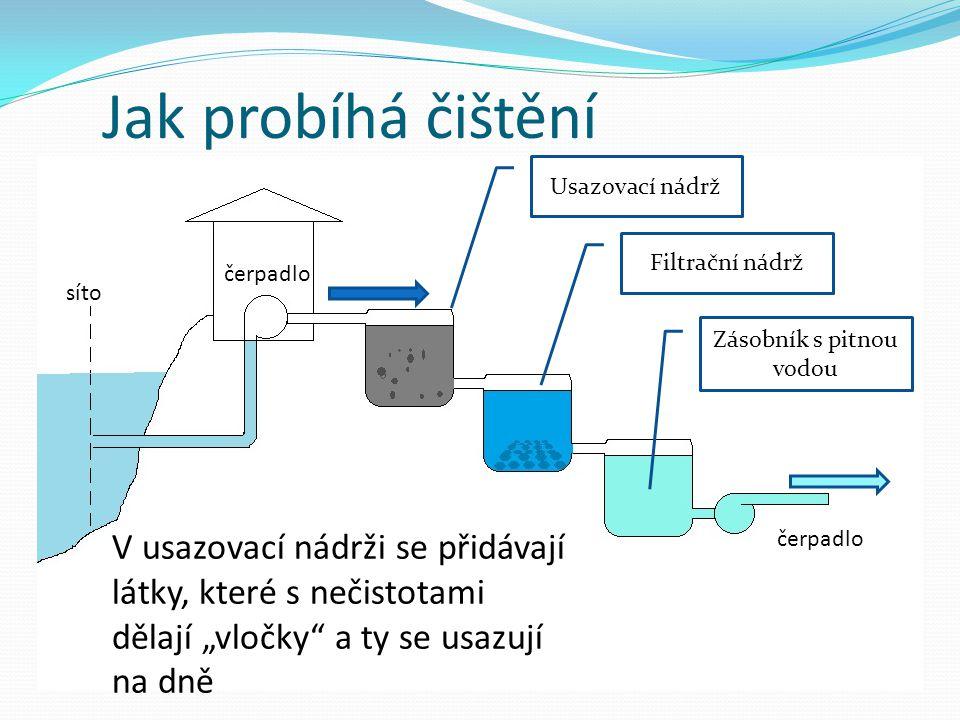 Jak probíhá čištění čerpadlo Usazovací nádrž Filtrační nádrž Zásobník s pitnou vodou síto V usazovací nádrži se přidávají látky, které s nečistotami d
