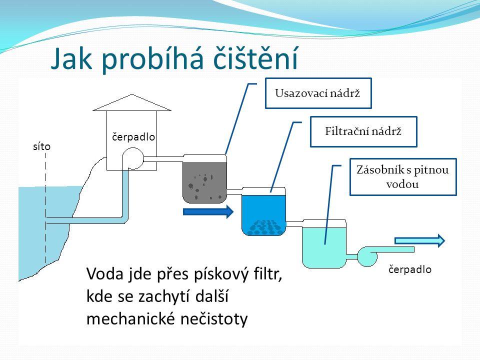 Jak probíhá čištění čerpadlo Usazovací nádrž Filtrační nádrž Zásobník s pitnou vodou síto Voda jde přes pískový filtr, kde se zachytí další mechanické