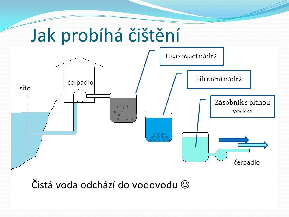 Jak probíhá čištění čerpadlo Usazovací nádrž Filtrační nádrž Zásobník s pitnou vodou síto Čistá voda odchází do vodovodu
