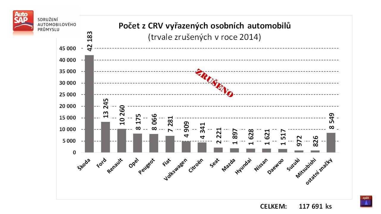 Pro případné další informace kontaktujte: Sdružení automobilového průmyslu Opletalova 55, 110 00 Praha 1 Ing.