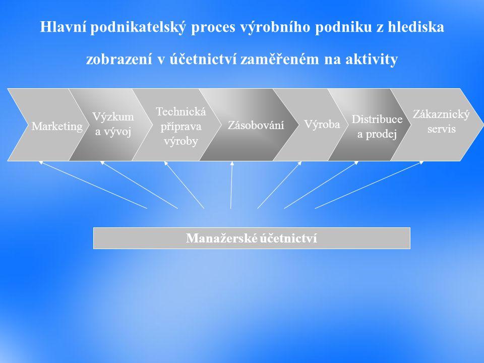 Přednosti metody řízení nákladů ve vztahu k aktivitám Nový pohled na aktivity:  analýza jejich nákladové náročnosti  tlak na snižování nestandardníc