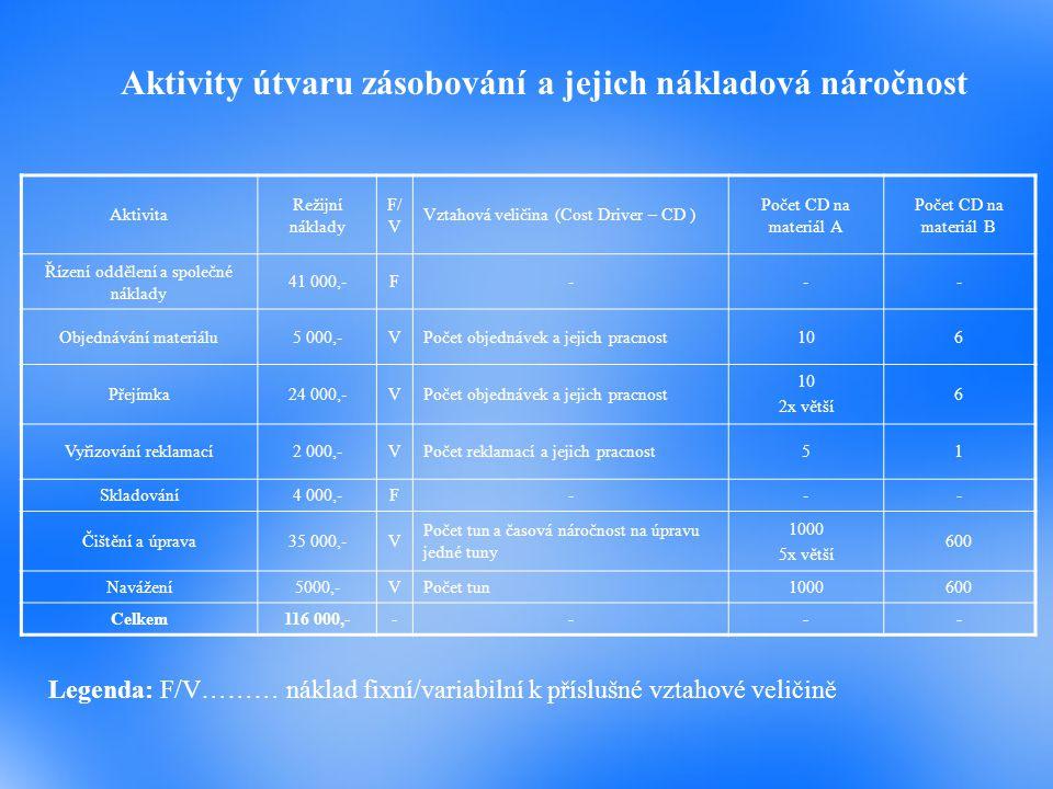 Aplikace ABB v útvaru Zásobování - pokračování Součin této přirážky a tun materiálu navezeného do výroby se pak porovnával se skutečně vynaloženými náklady.