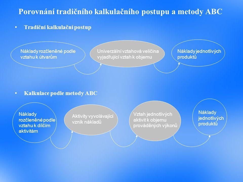 Technika (metoda) ABC Metodu ABC lze krátce specifikovat v následujících šesti krocích: 1.Vymezení stejnorodých skupin režijních nákladů (Cost Pools), které jsou charakteristické vztahem k procesům, činnostem či aktivitám, které vyvolávají jejich vznik 2.Vymezení příčiny vzniku nákladů a vyjádření této příčiny pomocí vztahové veličiny, která vyvolává vznik nákladů (Cost Driver) 3.Stanovení, resp.