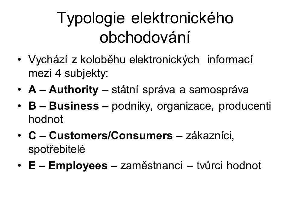 Typologie elektronického obchodování Vychází z koloběhu elektronických informací mezi 4 subjekty: A – Authority – státní správa a samospráva B – Busin