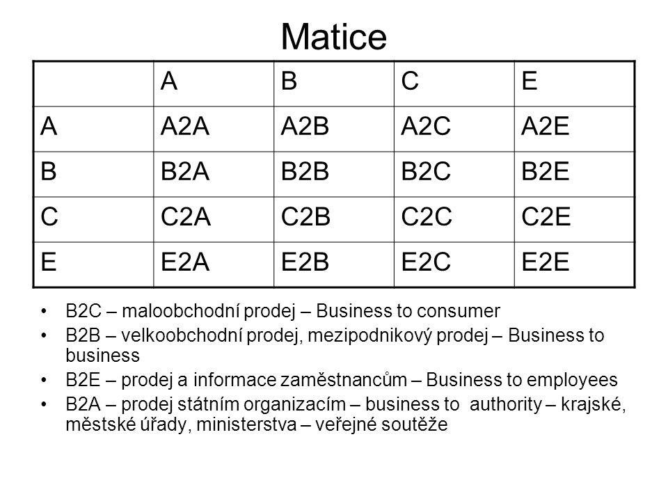 Matice ABCE AA2AA2BA2CA2E BB2AB2BB2CB2E CC2AC2BC2CC2E EE2AE2BE2CE2E B2C – maloobchodní prodej – Business to consumer B2B – velkoobchodní prodej, mezipodnikový prodej – Business to business B2E – prodej a informace zaměstnancům – Business to employees B2A – prodej státním organizacím – business to authority – krajské, městské úřady, ministerstva – veřejné soutěže