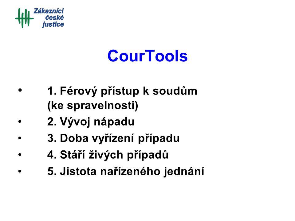 CourTools 1. Férový přístup k soudům (ke spravelnosti) 2. Vývoj nápadu 3. Doba vyřízení případu 4. Stáří živých případů 5. Jistota nařízeného jednání
