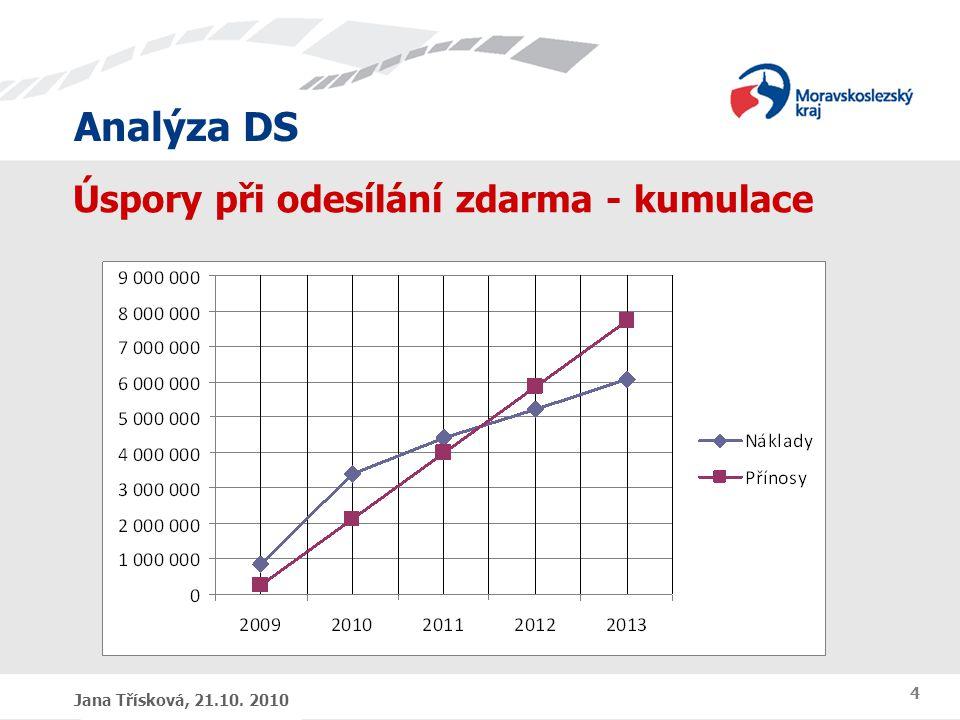 Analýza DS Jana Třísková, 21.10. 2010 4 Úspory při odesílání zdarma - kumulace