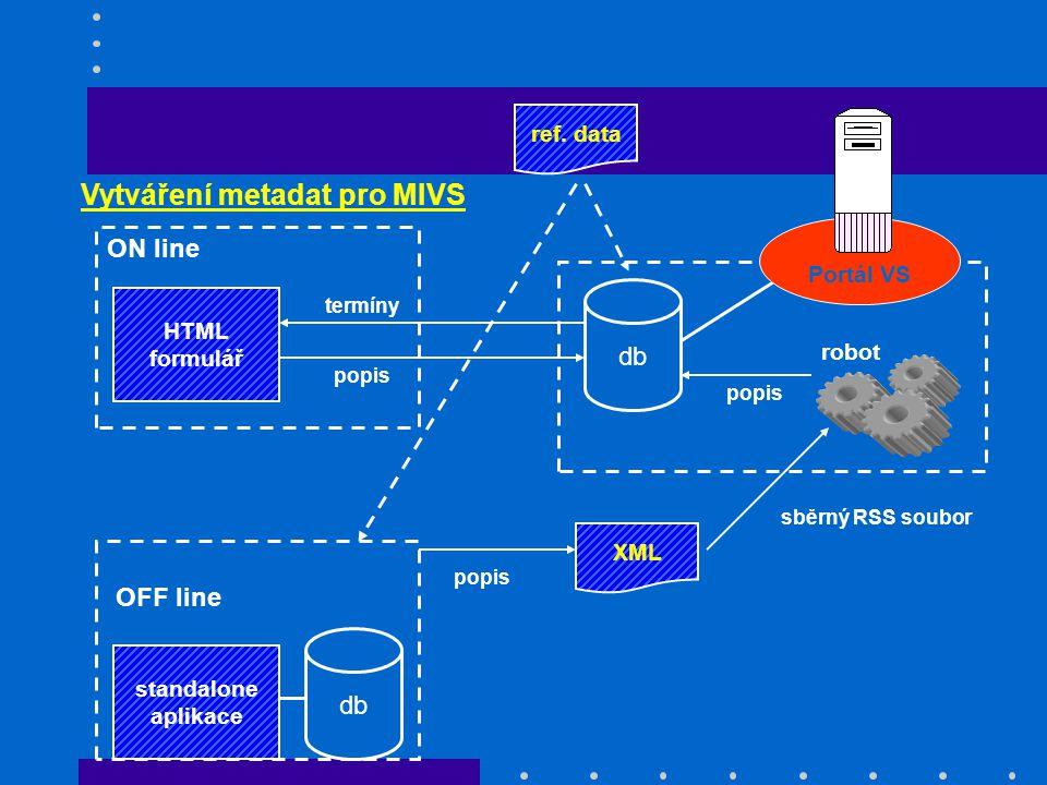 Vytváření metadat pro MIVS db HTML formulář popis OFF line db XML ON line standalone aplikace robot termíny popis sběrný RSS soubor Portál VS ref. dat