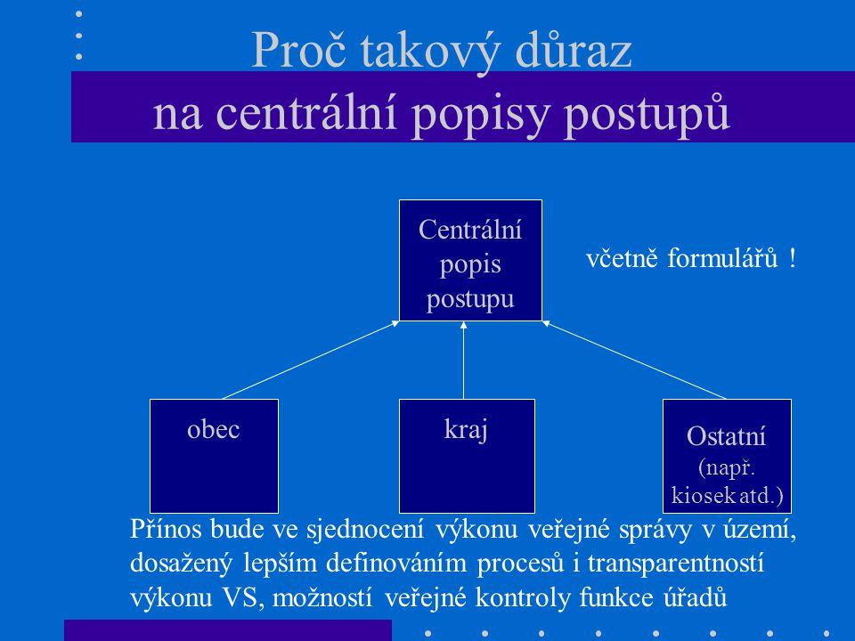 Proč takový důraz na centrální popisy postupů Centrální popis postupu obeckraj Ostatní (např. kiosek atd.) Přínos bude ve sjednocení výkonu veřejné sp