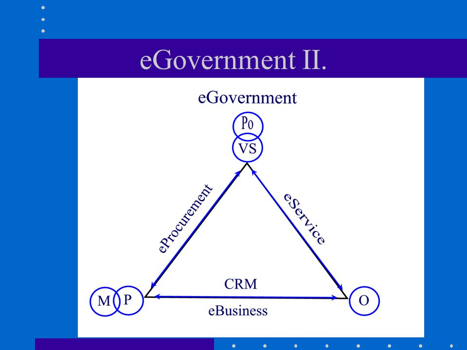 eGovernment II.