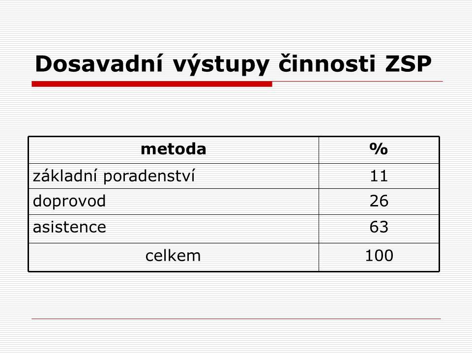 Dosavadní výstupy činnosti ZSP 63asistence 100celkem 26doprovod 11základní poradenství %metoda