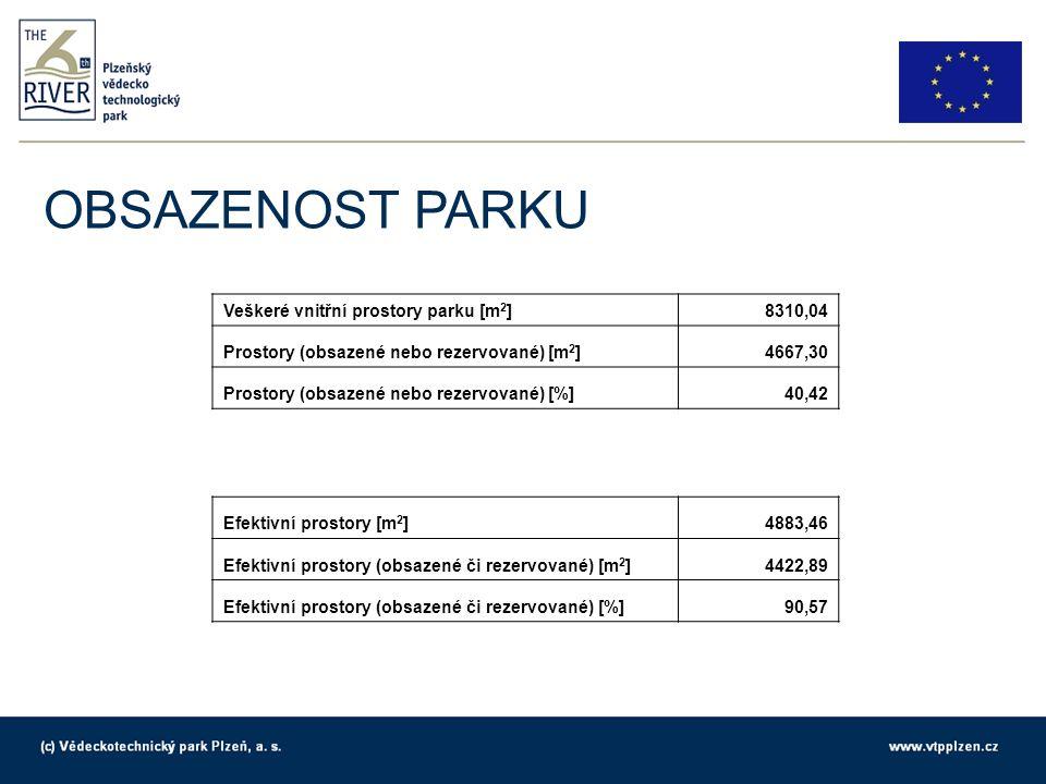 OBSAZENOST PARKU Veškeré vnitřní prostory parku [m 2 ]8310,04 Prostory (obsazené nebo rezervované) [m 2 ]4667,30 Prostory (obsazené nebo rezervované) [%]40,42 Efektivní prostory [m 2 ]4883,46 Efektivní prostory (obsazené či rezervované) [m 2 ]4422,89 Efektivní prostory (obsazené či rezervované) [%]90,57