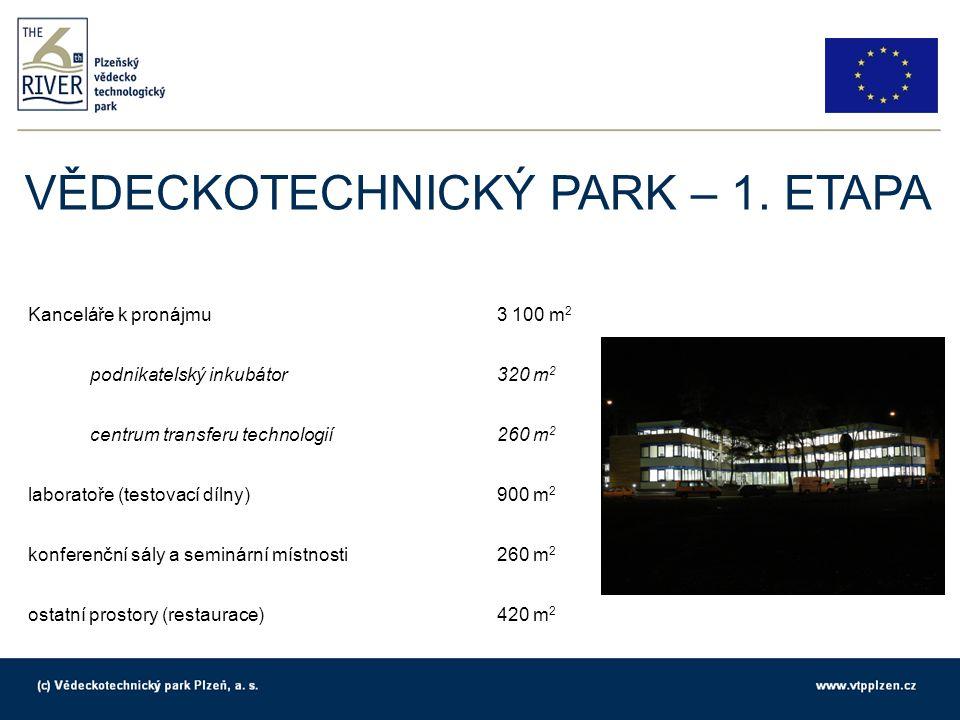 Kanceláře k pronájmu3 100 m 2 podnikatelský inkubátor320 m 2 centrum transferu technologií260 m 2 laboratoře (testovací dílny)900 m 2 konferenční sály a seminární místnosti260 m 2 ostatní prostory (restaurace)420 m 2 VĚDECKOTECHNICKÝ PARK – 1.