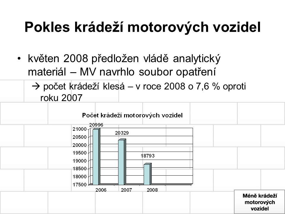 Pokles krádeží motorových vozidel květen 2008 předložen vládě analytický materiál – MV navrhlo soubor opatření  počet krádeží klesá – v roce 2008 o 7
